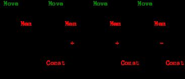 langage machine assembleur